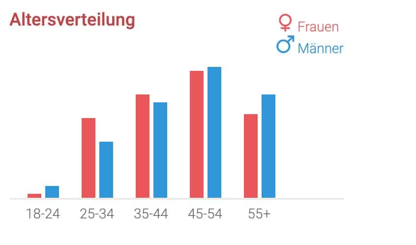 Be2.de - Altersverteilung