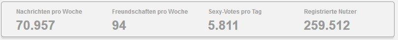 Sachsen-anhalt-spion.de Statistiken