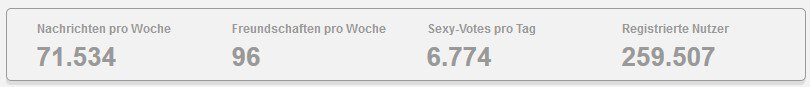 Statistiken von SH-Spion.de